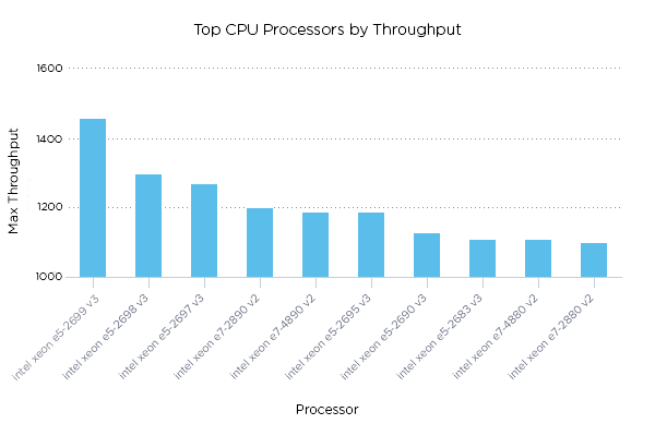 How to Use Data to Evaluate TCO Before You Buy   ThoughtSpot