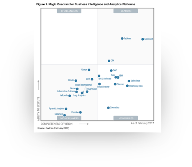 Gartner MQ - 2017 BI & Analytics