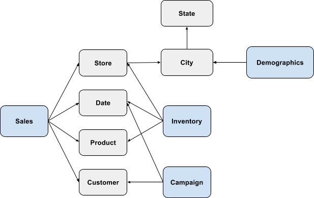 Schemas at Scale: How to Avoid Common Data Modeling Traps