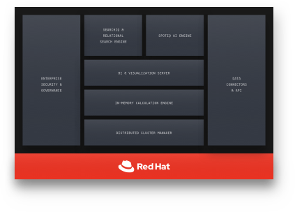 Support for Red Hat Enterprise Linux